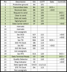 I segnali dell'interfaccia RS232